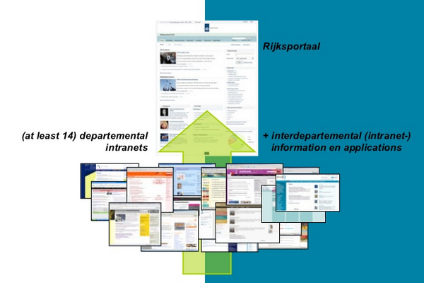 Rijksportaal: migrating 9 Dutch ministries to 1 intranet