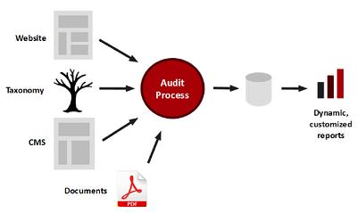 Content Audit Process