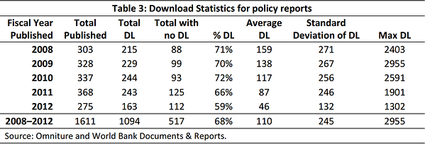 World Bank policy reports downloads