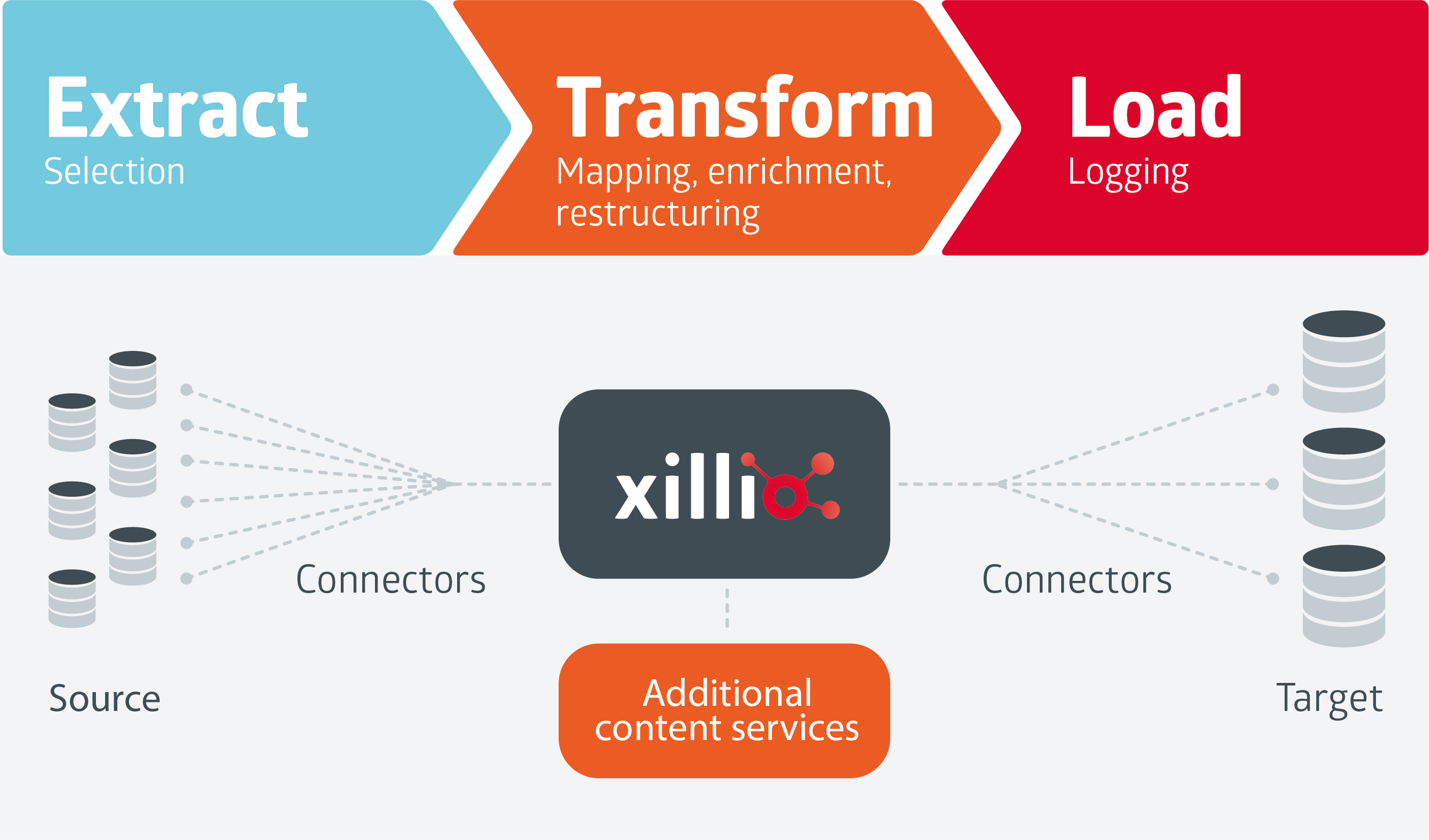 Xillio Content Migration approach