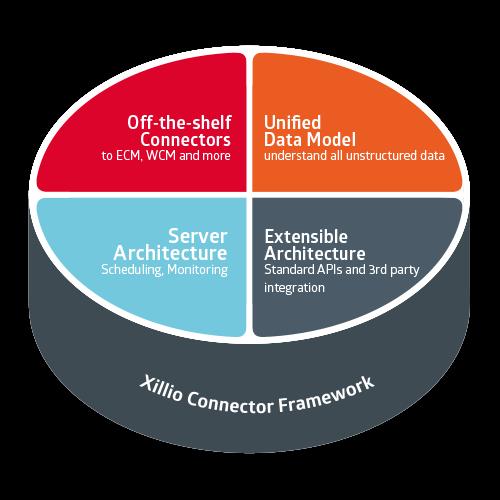 Xillio connector framework