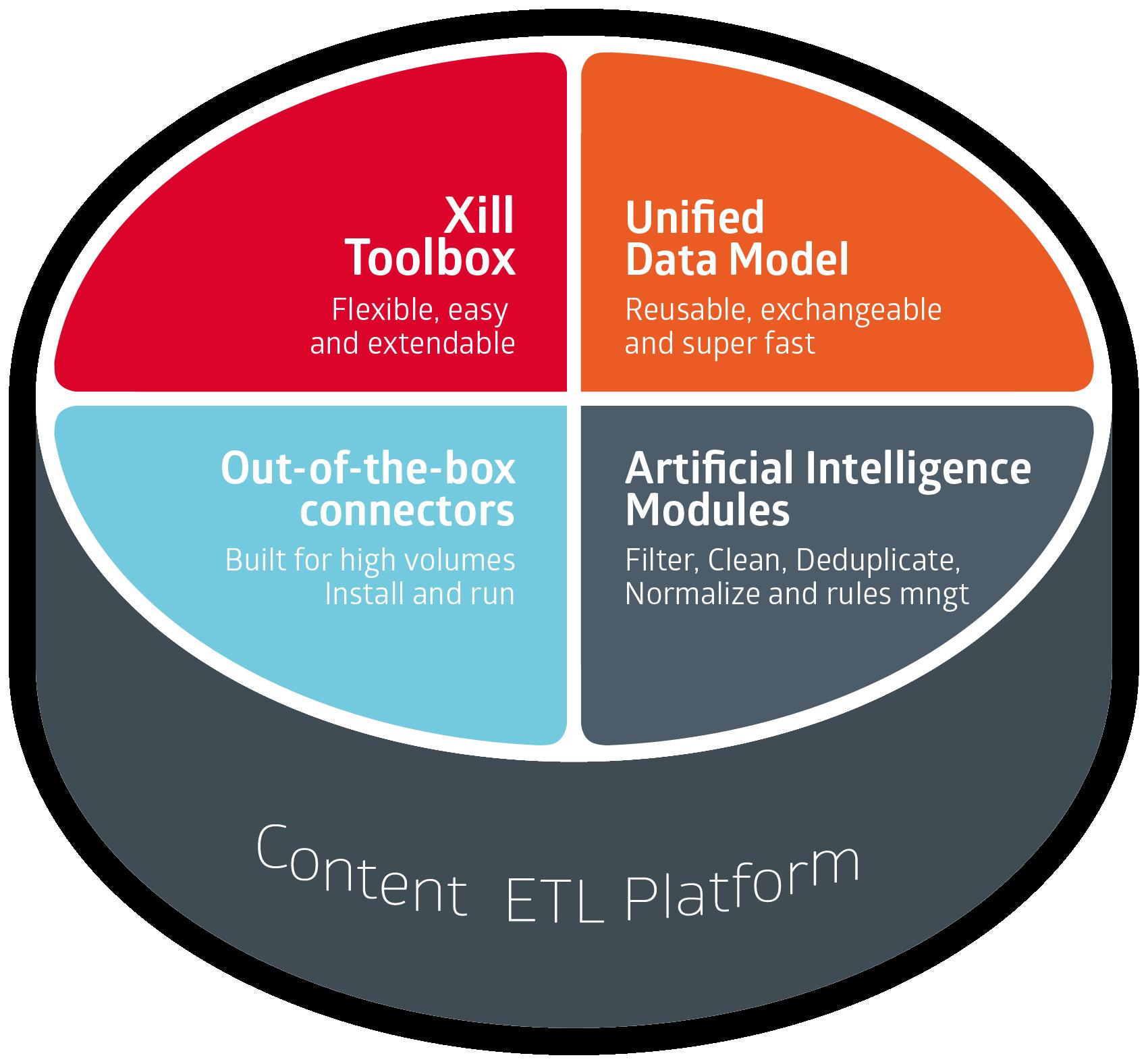 Content ETL Integration Platform