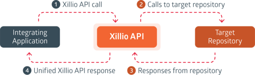 API_approach