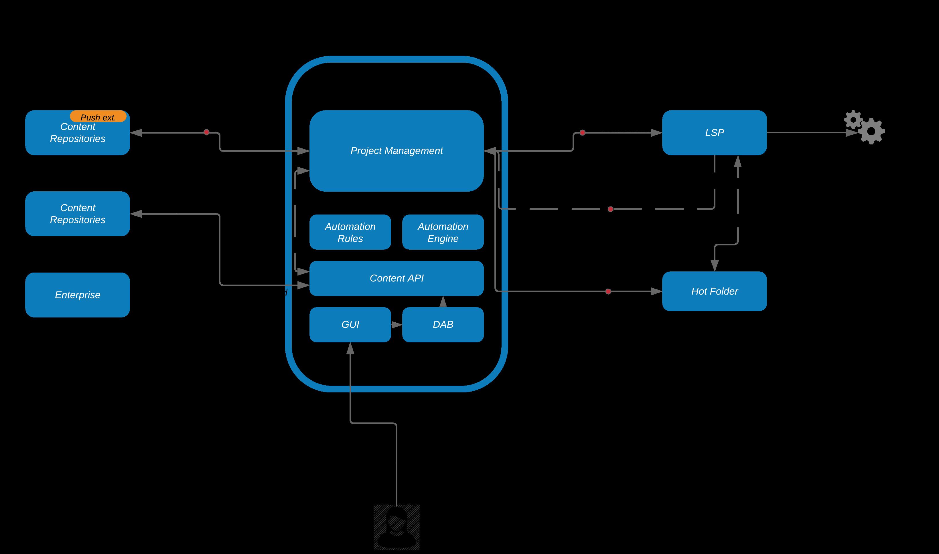 Xillio_lochub_Diagram_Mockup