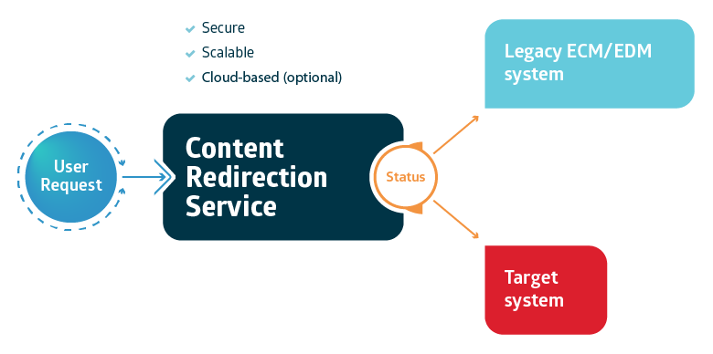 Xillio Content Redirection Service