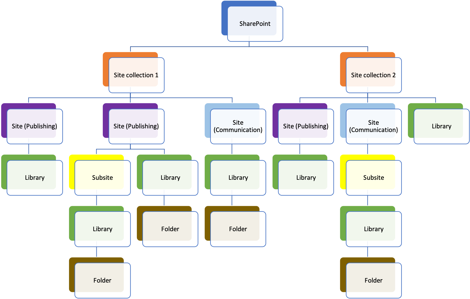 SharePoint data structure and hierarchy