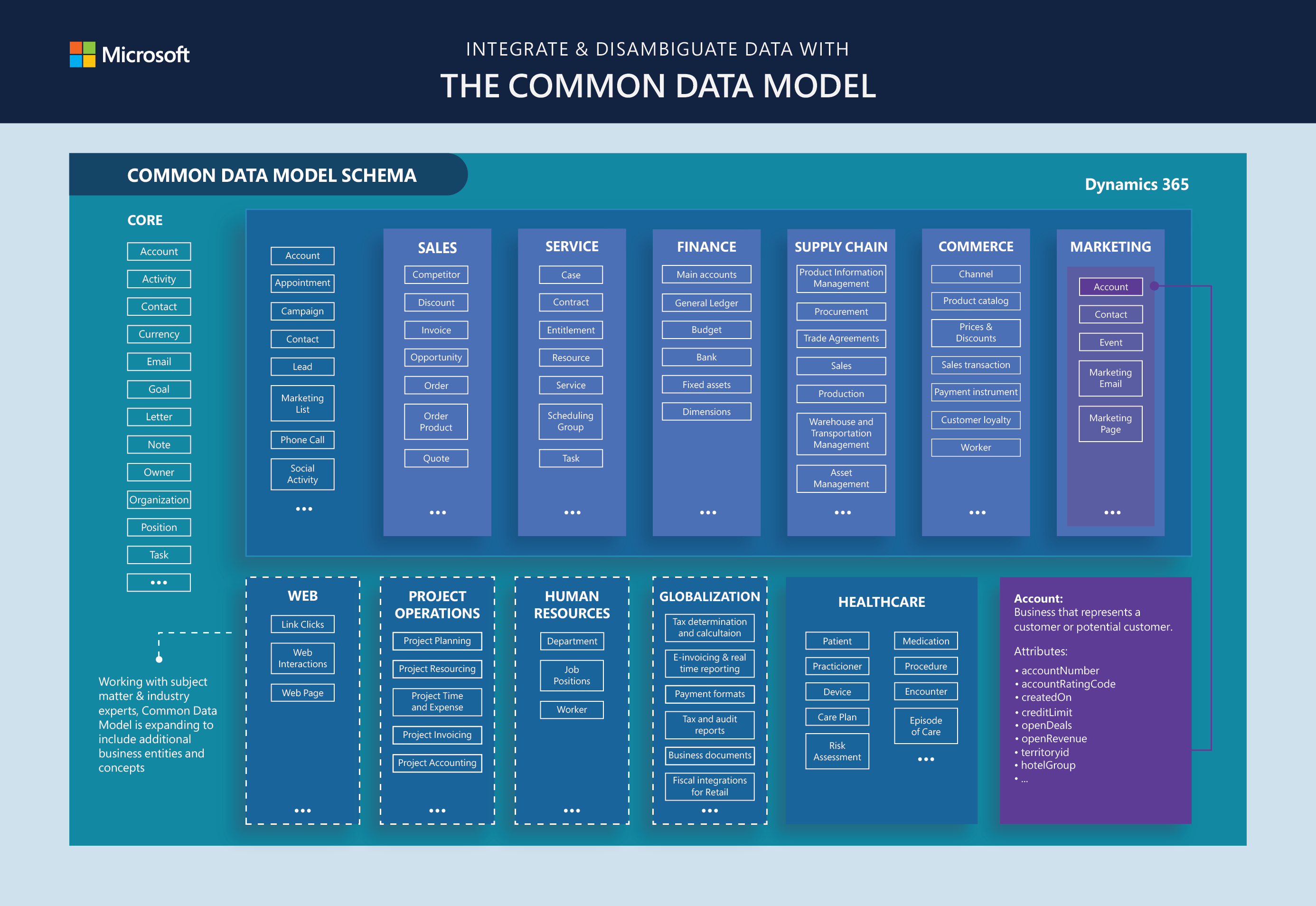 The Common Data Model in SharePoint
