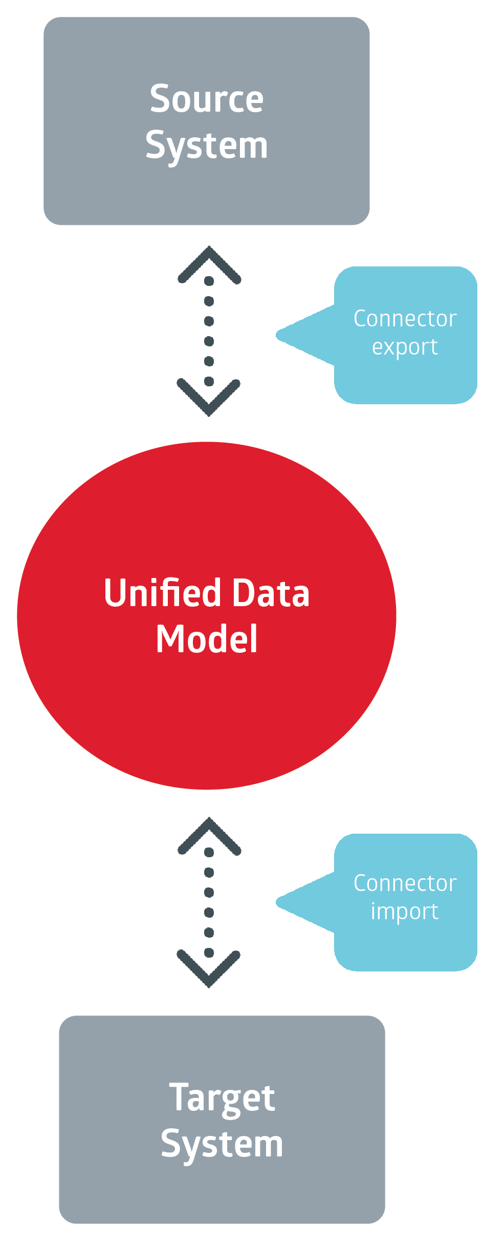 unified data model by Xillio