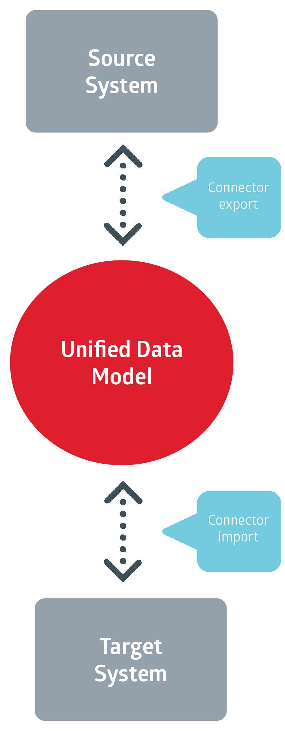 Xillio Unified Data Model