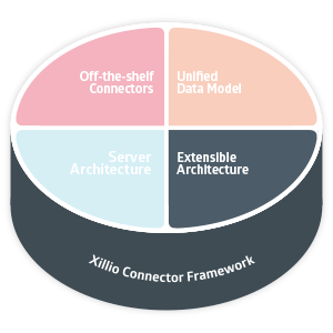 Extensible Architecture