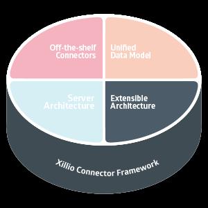 Extensible Architecture