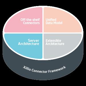 Xillio Server Architecture