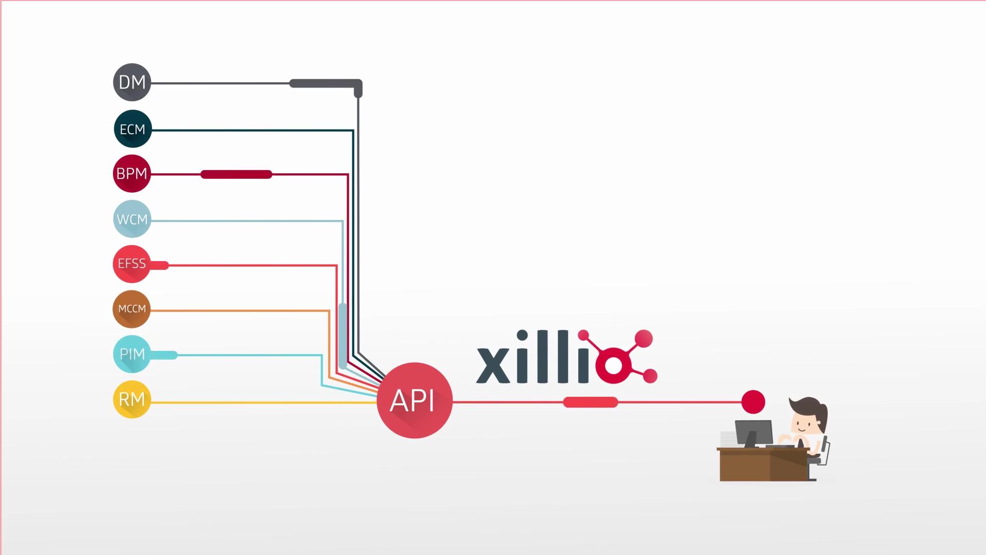 Xillio API Introduction